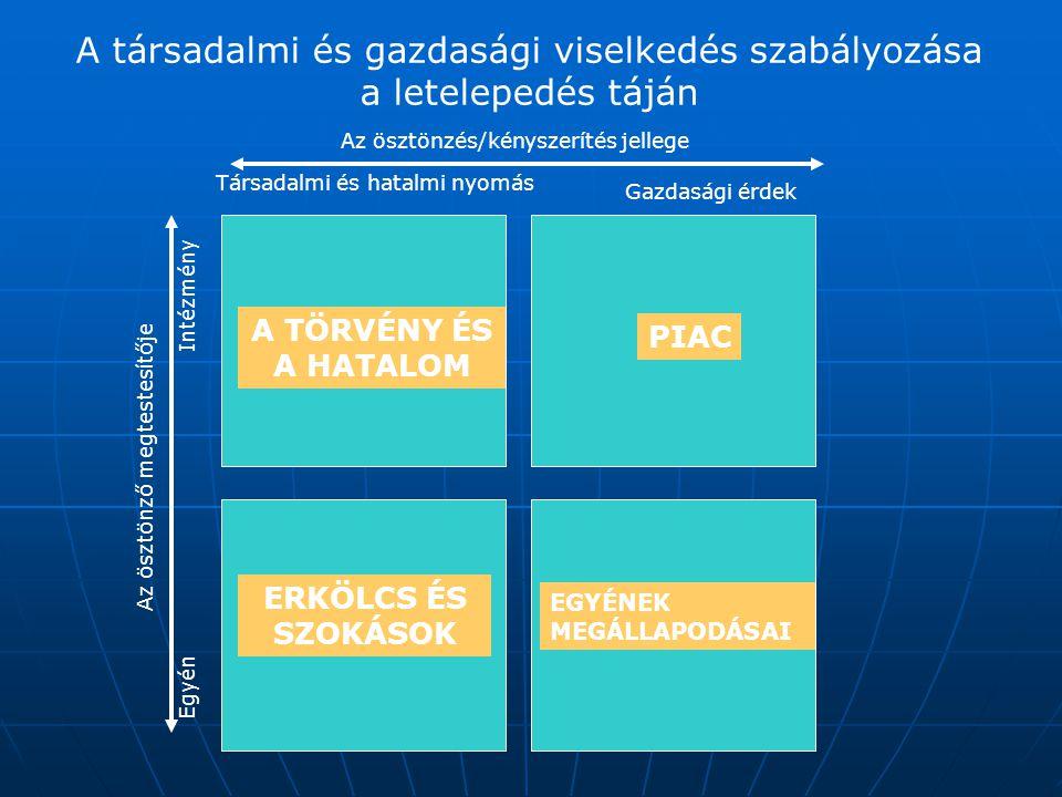 A társadalmi és gazdasági viselkedés szabályozása a letelepedés táján Társadalmi és hatalmi nyomás Gazdasági érdek Az ösztönzés/kényszerítés jellege E
