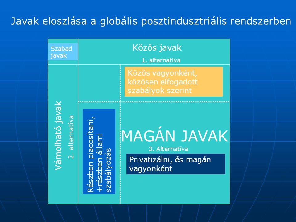Javak eloszlása a globális posztindusztriális rendszerben Szabad javak Közös javak Vámolható javak MAGÁN JAVAK 1. alternatíva 2. alternatíva 3. Altern