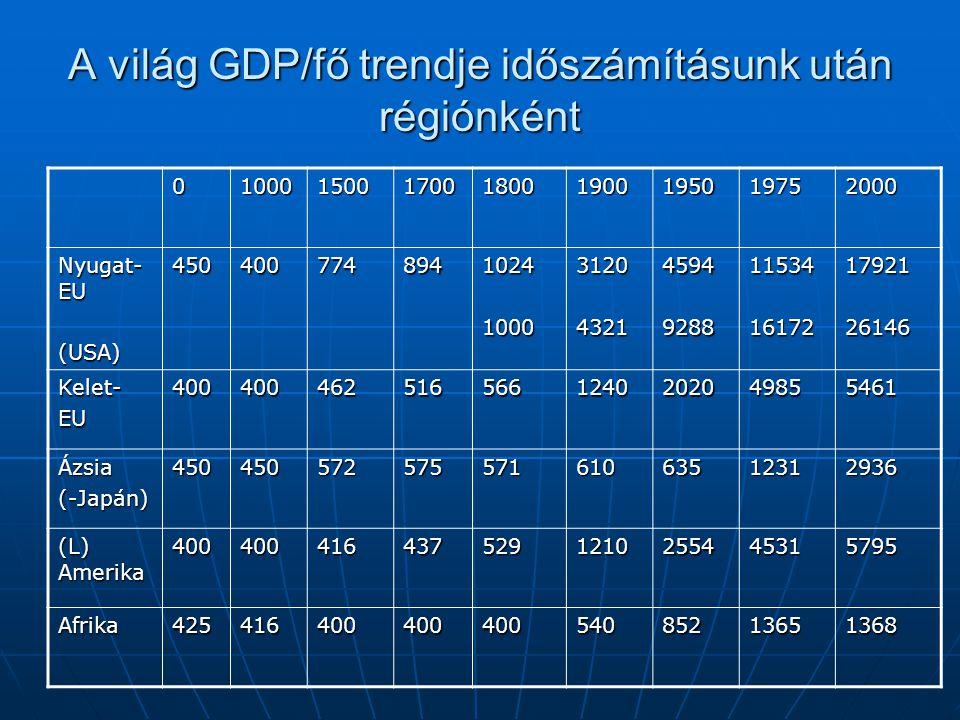 A világ GDP/fő trendje időszámításunk után régiónként 010001500170018001900195019752000 Nyugat- EU (USA)4504007748941024100031204321459492881153416172