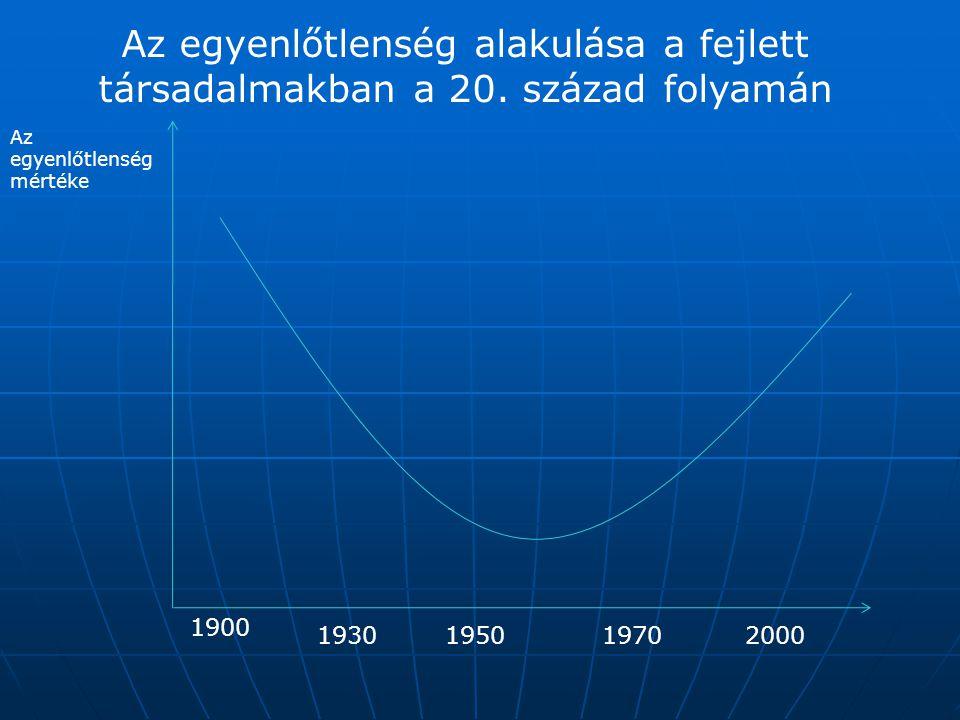 Az egyenlőtlenség alakulása a fejlett társadalmakban a 20. század folyamán Az egyenlőtlenség mértéke 1900 1950200019301970