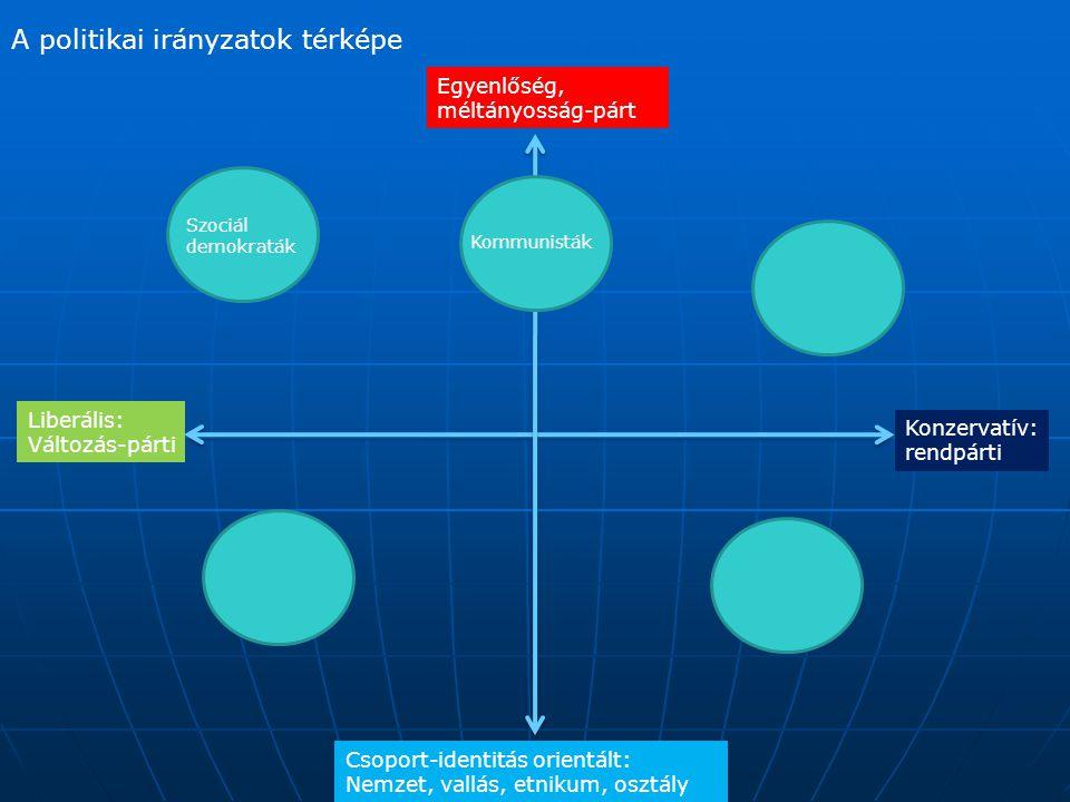 A politikai irányzatok térképe Konzervatív: rendpárti Liberális: Változás-párti Csoport-identitás orientált: Nemzet, vallás, etnikum, osztály Egyenlős
