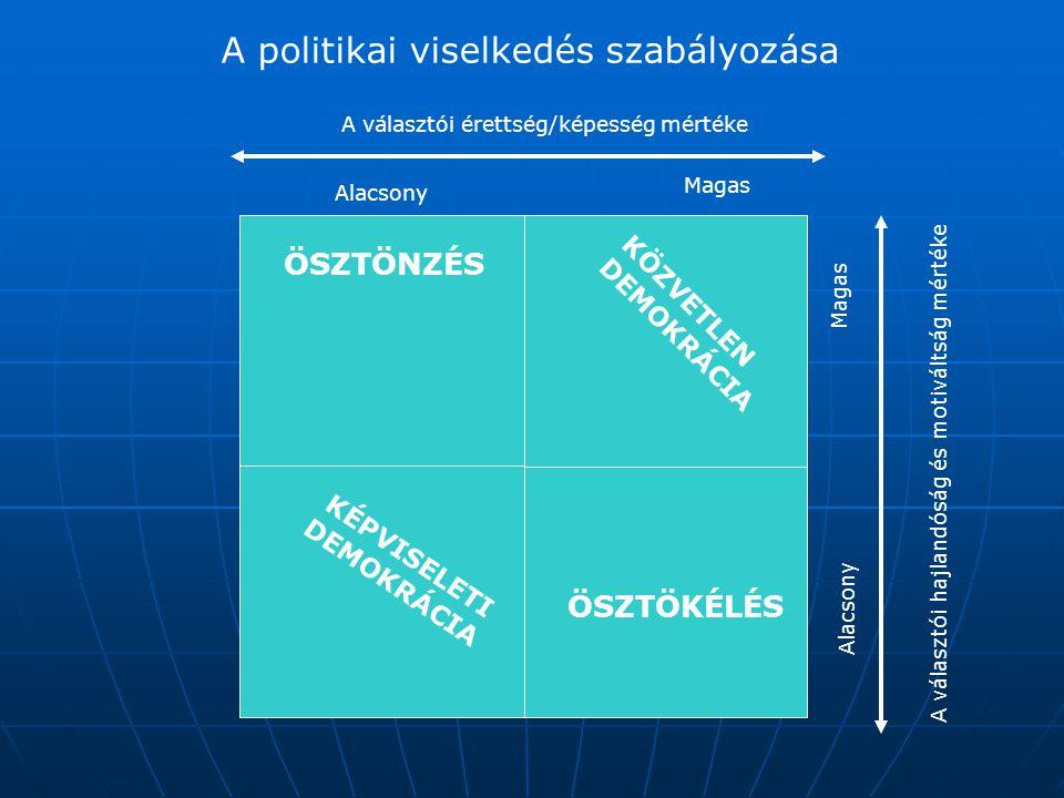 A politikai viselkedés szabályozása Alacsony Magas A választói érettség/képesség mértéke Alacsony Magas A választói hajlandóság és motiváltság mértéke