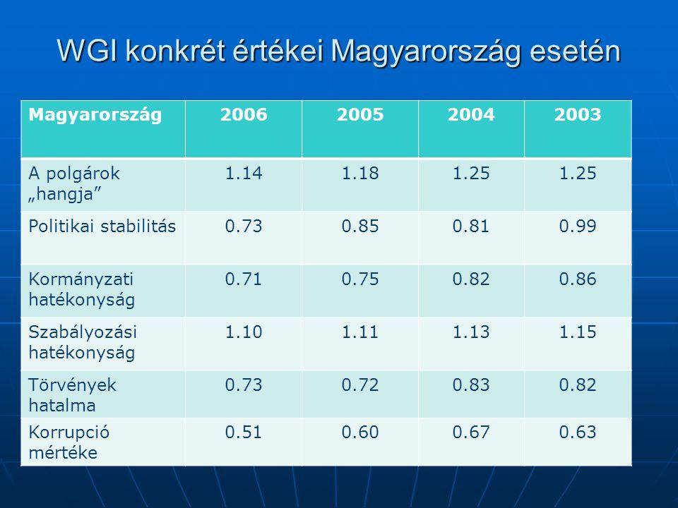 """WGI konkrét értékei Magyarország esetén Magyarország2006200520042003 A polgárok """"hangja 1.141.181.25 Politikai stabilitás0.730.850.810.99 Kormányzati hatékonyság 0.710.750.820.86 Szabályozási hatékonyság 1.101.111.131.15 Törvények hatalma 0.730.720.830.82 Korrupció mértéke 0.510.600.670.63"""