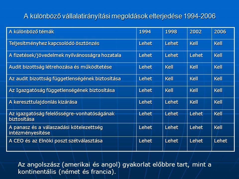 A különböző vállalatirányítási megoldások elterjedése 1994-2006 A különböző témák 1994199820022006 Teljesítményhez kapcsolódó ösztönzés LehetLehetKellKell A fizetések/jövedelmek nyilvánosságra hozatala LehetLehetLehetKell Audit bizottság létrehozása és működtetése LehetKellKellKell Az audit bizottság függetlenségének biztosítása LehetKellKellKell Az Igazgatóság függetlenségének biztosítása LehetKellKellKell A kereszttulajdonlás kizárása LehetLehetKellKell Az igazgatóság felelősségre-vonhatóságának biztosítása LehetLehetLehetKell A panasz és a válaszadási kötelezettség intézményesítése LehetLehetLehetKell A CEO és az Elnöki poszt szétválasztása LehetLehetLehetLehet Az angolszász (amerikai és angol) gyakorlat előbbre tart, mint a kontinentális (német és francia).