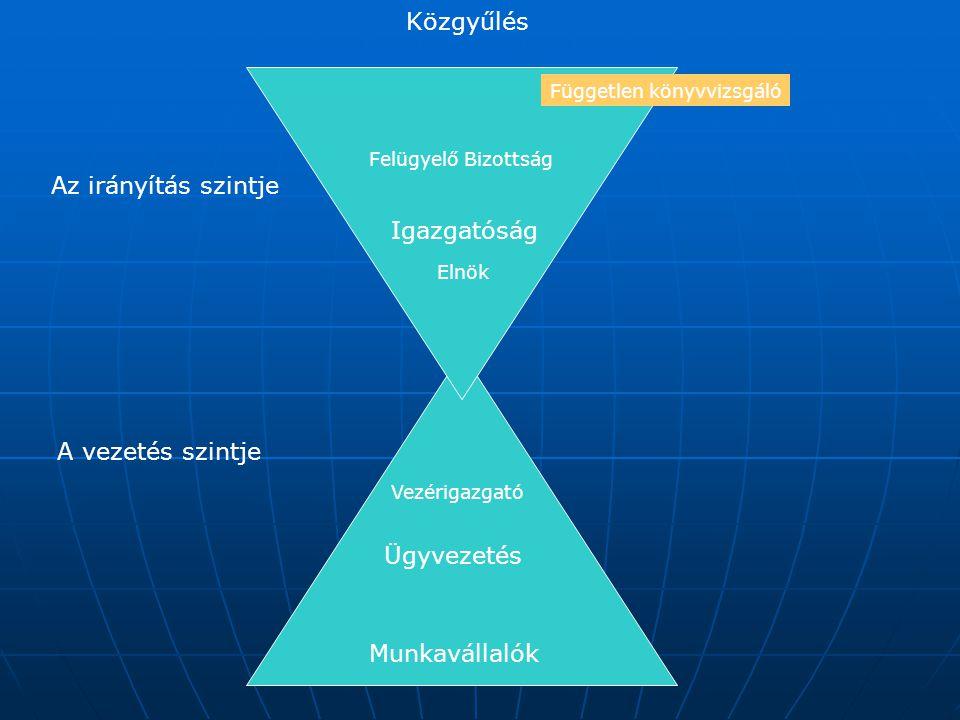 """A vállalat-irányítás intézmény-rendszere A vállalat """"legfelső szerve: a közgyűlés, amely dönt a alap-kérdésekről (osztalék, vezetés, irány, M+A) A vállalat """"legfelső szerve: a közgyűlés, amely dönt a alap-kérdésekről (osztalék, vezetés, irány, M+A) A stratégiai irányítás jogát (kötelességét és felelősségét) az Igazgatóságra ruházza át, A stratégiai irányítás jogát (kötelességét és felelősségét) az Igazgatóságra ruházza át, Az Igazgatóság és az Ügyvezetés ellenőrzésére Felügyelő Bizottságot hoz létre Az Igazgatóság és az Ügyvezetés ellenőrzésére Felügyelő Bizottságot hoz létre A rendszeres üzleti információk ellenőrzésére független Könyvvizsgálót alkalmaznak A rendszeres üzleti információk ellenőrzésére független Könyvvizsgálót alkalmaznak"""