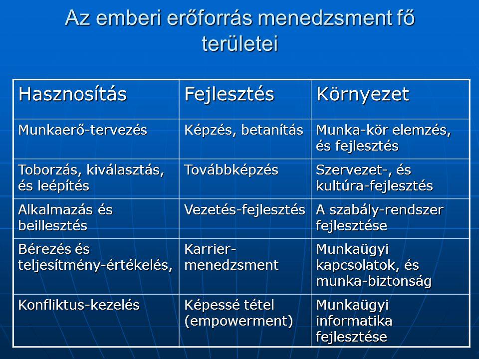 A jó beilleszkedési program ismérvei Az első nap jól legyen megszervezve, Az első nap jól legyen megszervezve, A munkaügyi szabályoknak megfelelő lépések (munkaszerződés, és munkaköri leírás) A munkaügyi szabályoknak megfelelő lépések (munkaszerződés, és munkaköri leírás) A közvetlen vezető tájékoztatása, A közvetlen vezető tájékoztatása, A közvetlen vezető személyesen mutatja be a munkatársakat, A közvetlen vezető személyesen mutatja be a munkatársakat, Megfelelően felszerelt és előkészített munkahely várja a belépőt, Megfelelően felszerelt és előkészített munkahely várja a belépőt, Az SZMSZ, Etikai Kódex és a biztonság-technikai szabályok ismertetése, Az SZMSZ, Etikai Kódex és a biztonság-technikai szabályok ismertetése, A pszichológiai szerződés tisztázása, A pszichológiai szerződés tisztázása, A kapcsolódó szervezeti egységek megismerésének tervezése A kapcsolódó szervezeti egységek megismerésének tervezése 1 hónap múlva visszacsatolás, 1 hónap múlva visszacsatolás,