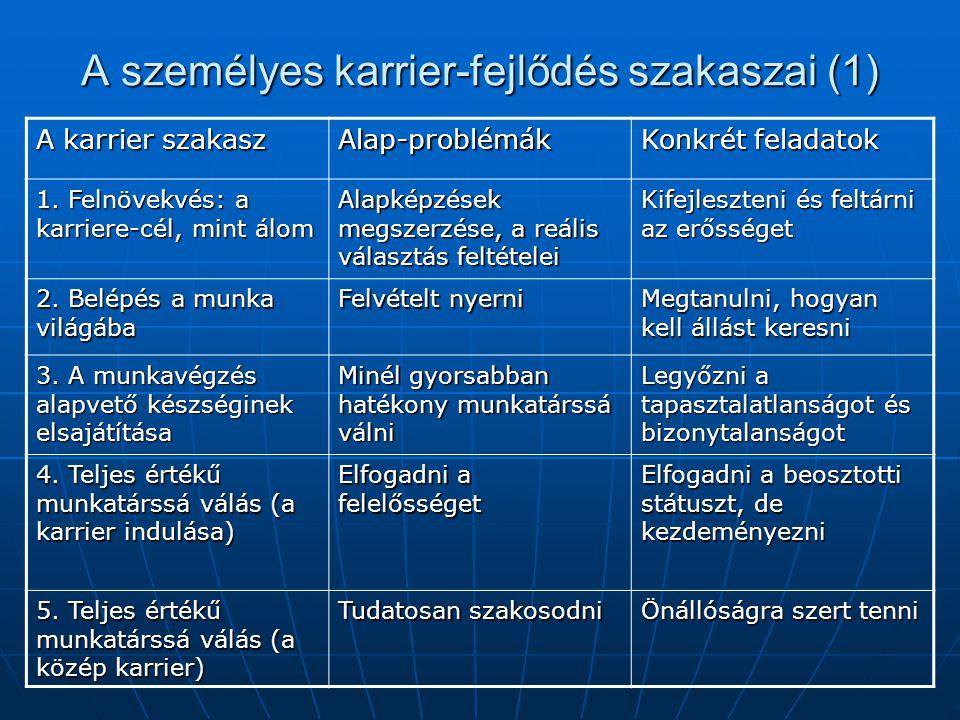A személyes karrier-fejlődés szakaszai (1) A karrier szakasz Alap-problémák Konkrét feladatok 1.
