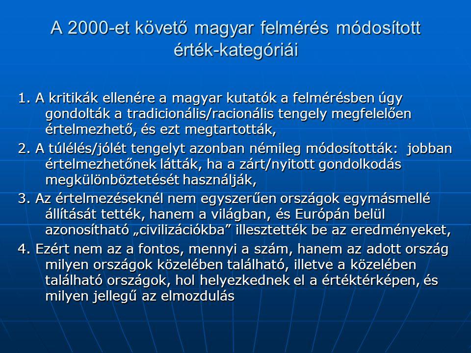 A 2000-et követő magyar felmérés módosított érték-kategóriái 1. A kritikák ellenére a magyar kutatók a felmérésben úgy gondolták a tradicionális/racio
