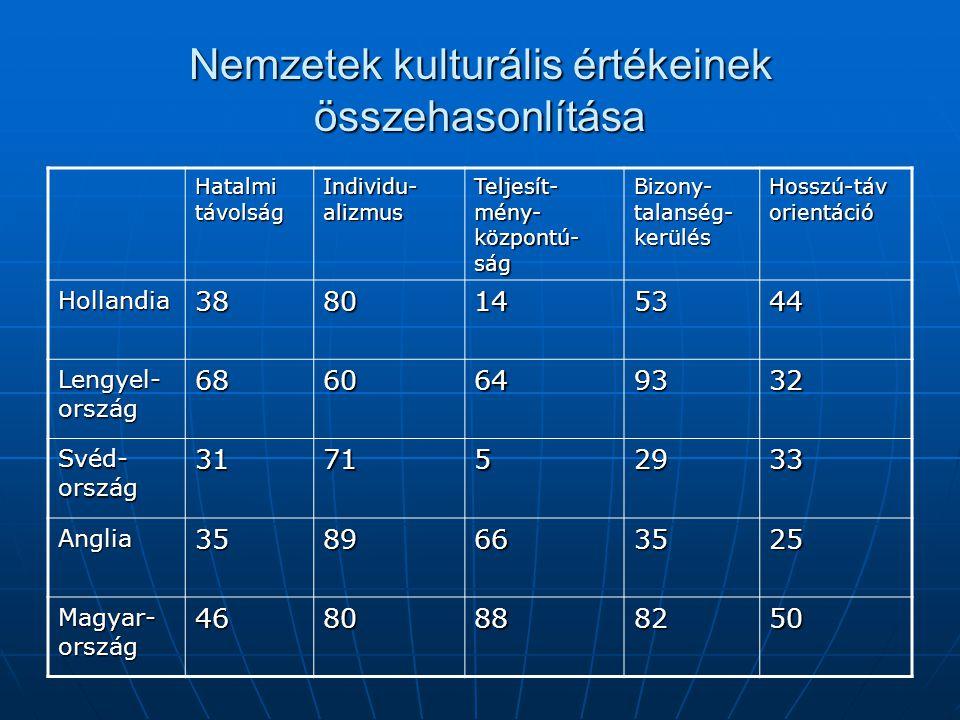 Nemzetek kulturális értékeinek összehasonlítása Hatalmi távolság Individu- alizmus Teljesít- mény- központú- ság Bizony- talanség- kerülés Hosszú-táv