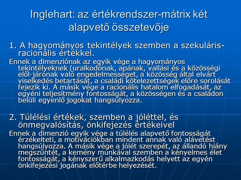 Inglehart: az értékrendszer-mátrix két alapvető összetevője 1. A hagyományos tekintélyek szemben a szekuláris- racionális értékkel. Ennek a dimenzióna
