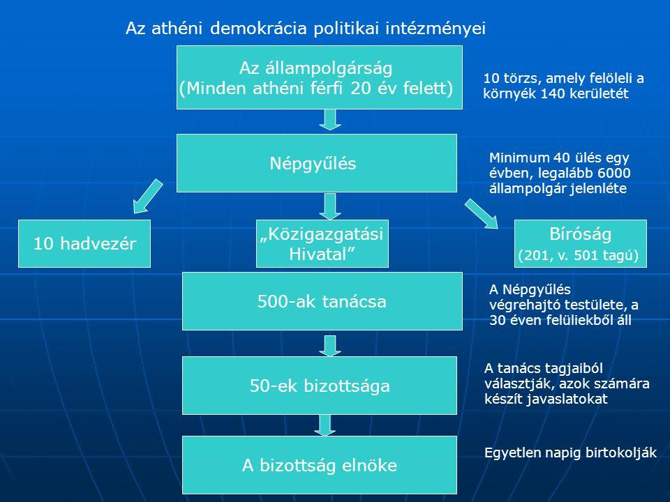Az athéni demokrácia politikai intézményei Az állampolgárság (Minden athéni férfi 20 év felett) Népgyűlés 10 hadvezér 500-ak tanácsa 50-ek bizottsága