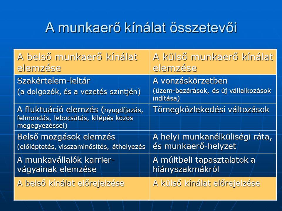 A munkaerő kínálat összetevői A belső munkaerő kínálat elemzése A külső munkaerő kínálat elemzése Szakértelem-leltár (a dolgozók, és a vezetés szintjén) A vonzáskörzetben (üzem-bezárások, és új vállalkozások indítása) A fluktuáció elemzés ( nyugdíjazás, felmondás, lebocsátás, kilépés közös megegyezéssel) Tömegközlekedési változások Belső mozgások elemzés (előléptetés, visszaminősítés, áthelyezés A helyi munkanélküliségi ráta, és munkaerő-helyzet A munkavállalók karrier- vágyainak elemzése A múltbeli tapasztalatok a hiányszakmákról A belső kínálat előrejelzése A külső kínálat előrejelzése