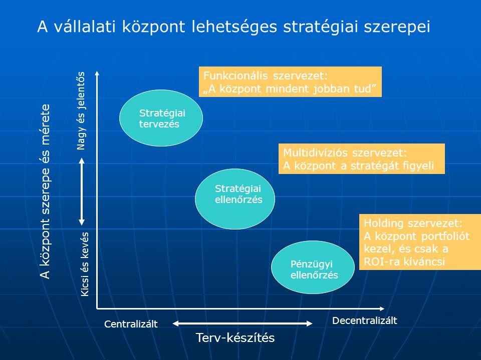 A vállalati központ lehetséges stratégiai szerepei Stratégiai tervezés Stratégiai ellenőrzés Pénzügyi ellenőrzés Terv-készítés Centralizált Decentrali