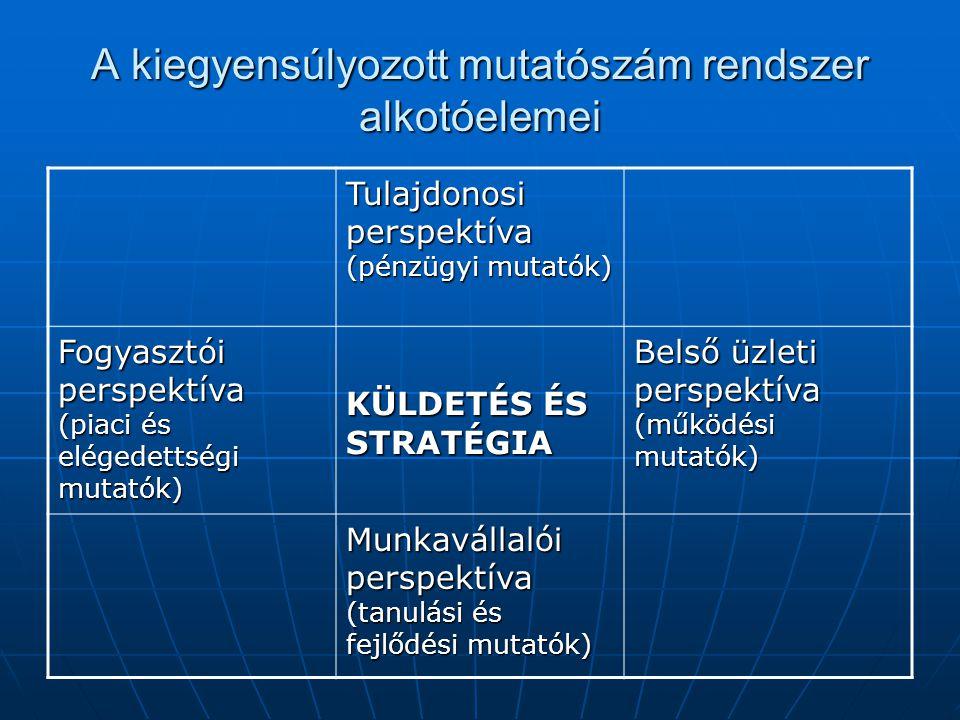 A kiegyensúlyozott mutatószám rendszer alkotóelemei Tulajdonosi perspektíva (pénzügyi mutatók) Fogyasztói perspektíva (piaci és elégedettségi mutatók)