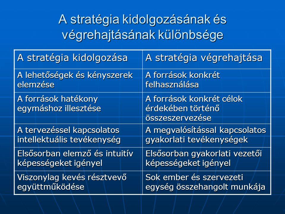 A stratégia kidolgozásának és végrehajtásának különbsége A stratégia kidolgozása A stratégia végrehajtása A lehetőségek és kényszerek elemzése A forrá