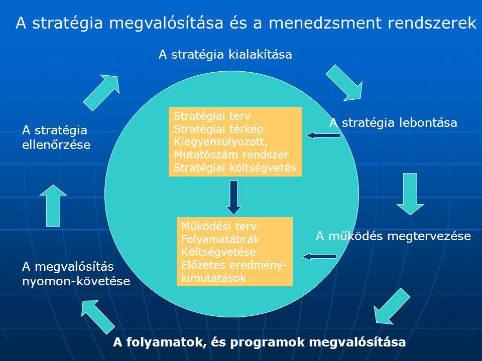 A stratégia kialakítása A stratégia ellenőrzése A stratégia lebontása A működés megtervezése A megvalósítás nyomon-követése A folyamatok, és programok