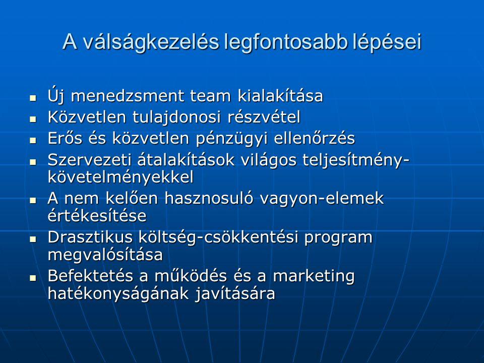 A válságkezelés legfontosabb lépései Új menedzsment team kialakítása Új menedzsment team kialakítása Közvetlen tulajdonosi részvétel Közvetlen tulajdo