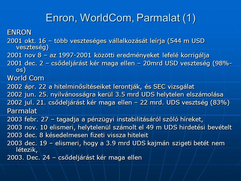 Enron, WorldCom, Parmalat (1) ENRON 2001 okt. 16 – több veszteséges vállalkozását leírja (544 m USD veszteség) 2001 nov 8 – az 1997-2001 közötti eredm