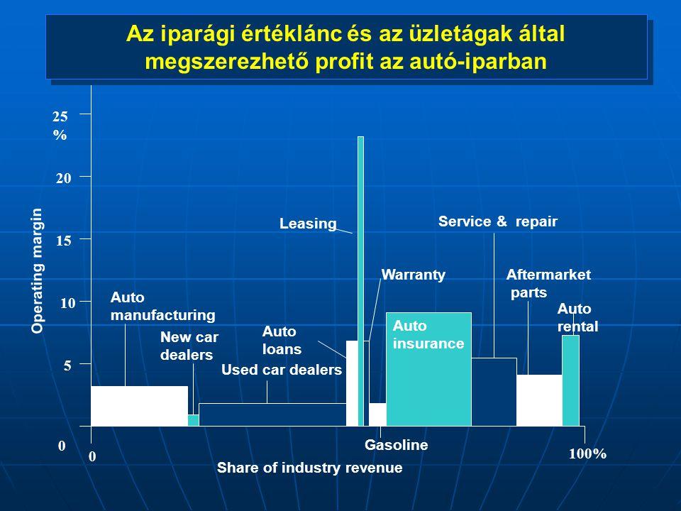 A vállalati értéklánc elemei Logisztika Külső logisztika Beszerzés Belső logisztika Raktározás FejlesztésKutatásFejlesztés Berendezés- építés Üzembe- állítás Gyártás Gyártás- előkészítés Technológiai lépések ÖsszeszerelésBemérés Kereskedelem Eladás ösztönzés MarketingElosztásSzolgáltatások