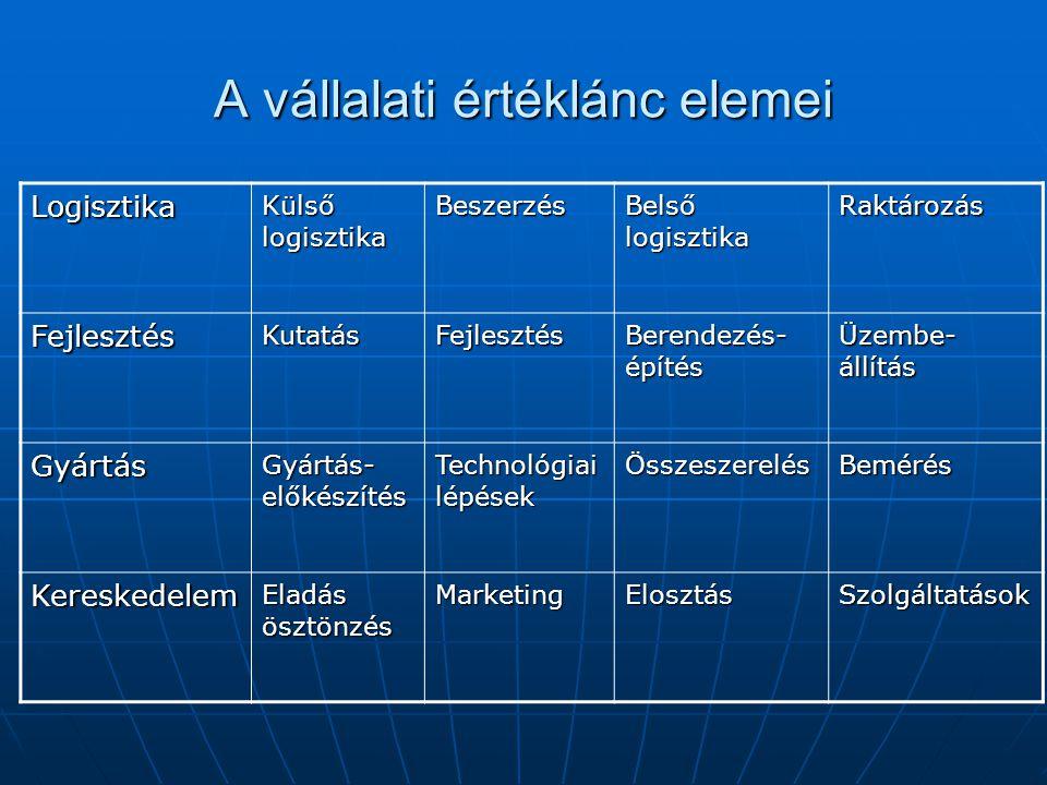 Az értéklánc elemzés lényege Azonosítja, milyen összekapcsolódó elemek vesznek részt a termék/szolgáltatás előállításában Azonosítja, milyen összekapcsolódó elemek vesznek részt a termék/szolgáltatás előállításában Elemzi ezek mennyi hozzáadott értéket állítanak elő, Elemzi ezek mennyi hozzáadott értéket állítanak elő, Felméri, hogy eközben mennyi vállalati erőforrás kötnek le, Felméri, hogy eközben mennyi vállalati erőforrás kötnek le, Összeveti az iparág tendenciáival Összeveti az iparág tendenciáival