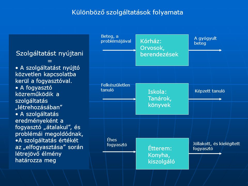 """Az ipari és a szolgáltatási szektor összeolvadása Ipari szektor Szolgáltatási szektor Bármely üzlet két részből áll Háttér (Meghatározó) Tervezés, Fejlesztés, Termelés, Gyártás Logisztika Előtér ( eladás) Háttér (gyártás) Előtér (Meghatározó) A szolgáltatás nyújtása, A fogyasztó kiszolgálása, A probléma megoldása A szolgáltatásban az """"előtérben szerezhető tapasztalatokra összepontosítunk, de itt is szükség van a háttér által nyújtott termékekre, technológiákra, és a információra ( Egyetem, vagy kórház ) Az iparban a """"háttérre , a termelési folyamatra összepontosítunk, de itt is szükség van az előtérre, amikor segítünk kiválasztani a terméket, eladjuk azt, és támogatjuk a használatát."""
