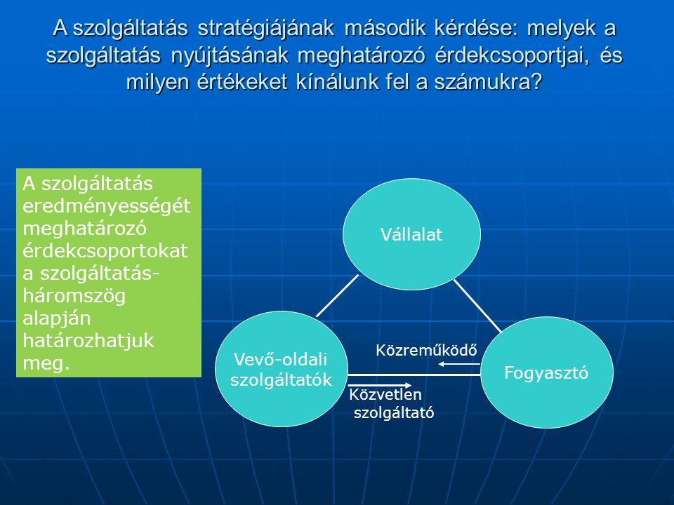 A szolgáltatás értéklánc egyedi sajátossága Érték az üzlet számára Érték a szolgáltató számáraÉrték a fogyasztó számára A felkínált megfelelés A szolgáltatás-értéklánc sajátosság, hogy az értékek létrehozásában és elfogyasztásában közreműködő három érdekcsoport szemszögéből egyaránt értékelni kell minőségét és mennyiségét.