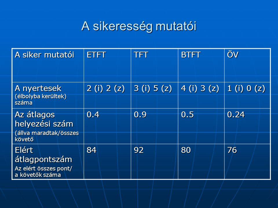 A sikeresség mutatói A siker mutatói ETFTTFTBTFTÖV A nyertesek (élbolyba kerültek) száma 2 (i) 2 (z) 3 (i) 5 (z) 4 (i) 3 (z) 1 (i) 0 (z) Az átlagos he