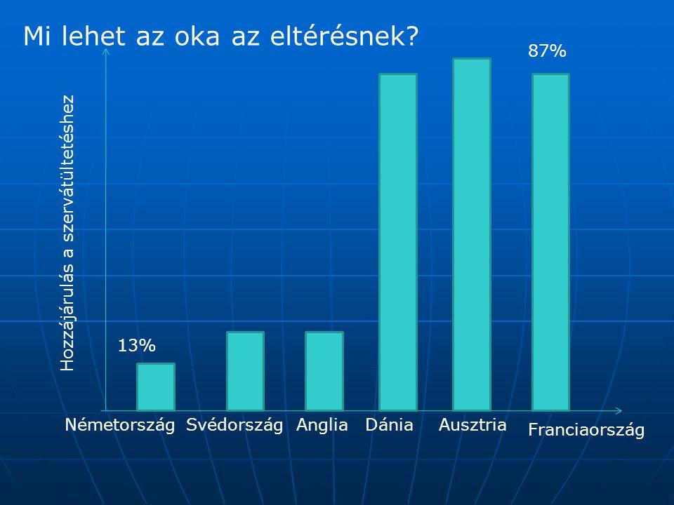 AusztriaNémetországDánia Franciaország Svédország Hozzájárulás a szervátültetéshez Anglia 87% 13% Mi lehet az oka az eltérésnek?