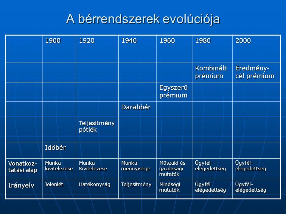 A bérrendszerek evolúciója 190019201940196019802000 Kombinált prémium Eredmény- cél prémium Egyszerű prémium Darabbér Teljesítmény pótlék Időbér Vonatkoz- tatási alap Munka kivitelezése Munka Kivitelezése Munka mennyisége Műszaki és gazdasági mutatók Ügyfél elégedettség Ügyfél- elégedettség IrányelvJelenlétHatékonyságTeljesítmény Minőségi mutatók Ügyfél elégedettség Ügyfél- elégedettség