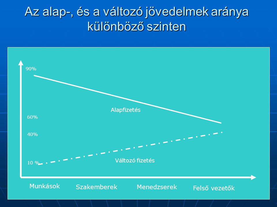 Az alap-, és a változó jövedelmek aránya különböző szinten Munkások SzakemberekMenedzserek Felső vezetők Alapfizetés Változó fizetés 90% 60% 10 % 40%