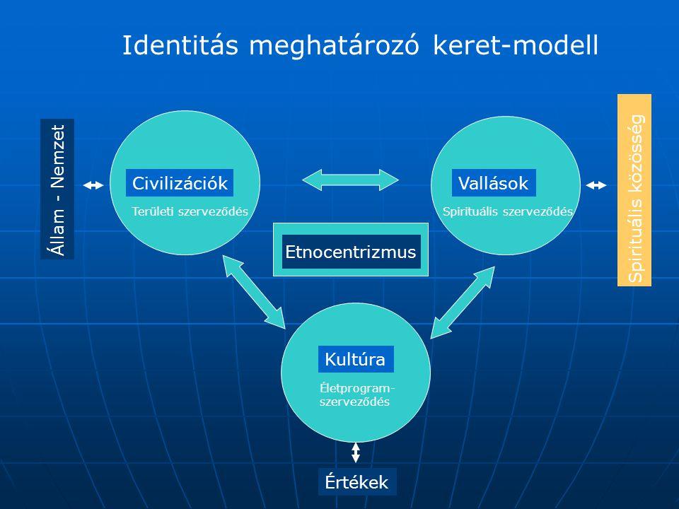 Identitás meghatározó keret-modell CivilizációkVallások Kultúra Értékek Állam - Nemzet Etnocentrizmus Területi szerveződésSpirituális szerveződés Élet