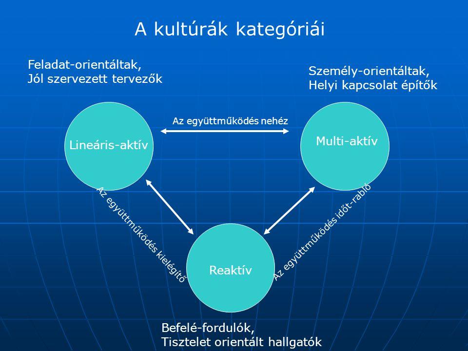 A kultúrák kategóriái Lineáris-aktív Multi-aktív Reaktív Feladat-orientáltak, Jól szervezett tervezők Személy-orientáltak, Helyi kapcsolat építők Befe