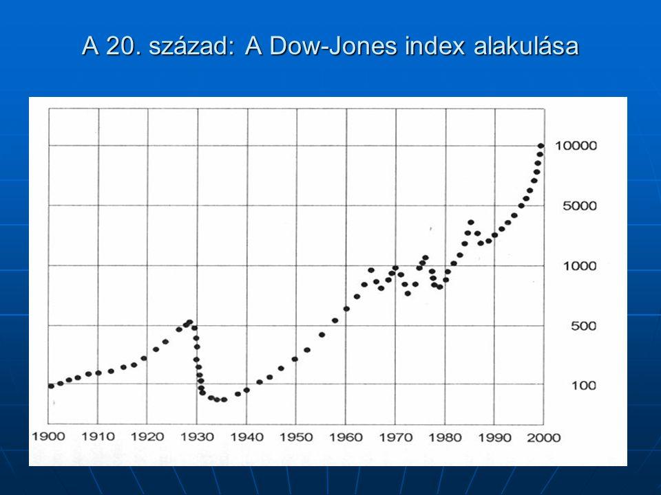 A 20. század: A Dow-Jones index alakulása
