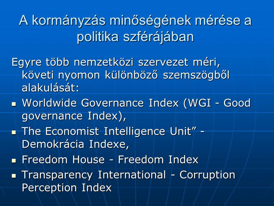 A kormányzás minőségének mérése a politika szférájában Egyre több nemzetközi szervezet méri, követi nyomon különböző szemszögből alakulását: Worldwide