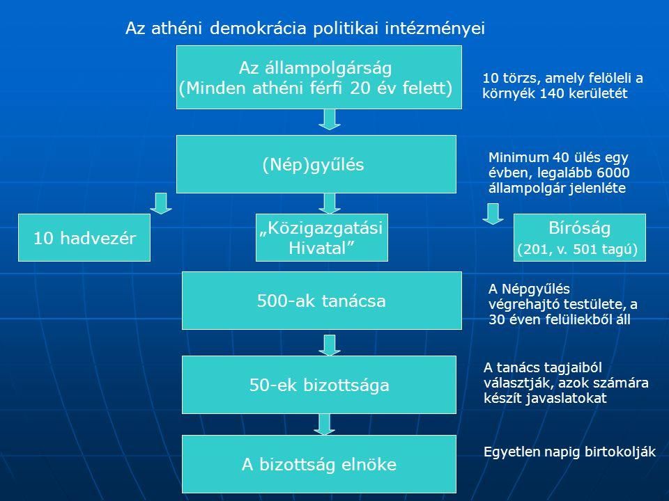 Az athéni demokrácia politikai intézményei Az állampolgárság (Minden athéni férfi 20 év felett) (Nép)gyűlés 10 hadvezér 500-ak tanácsa 50-ek bizottság