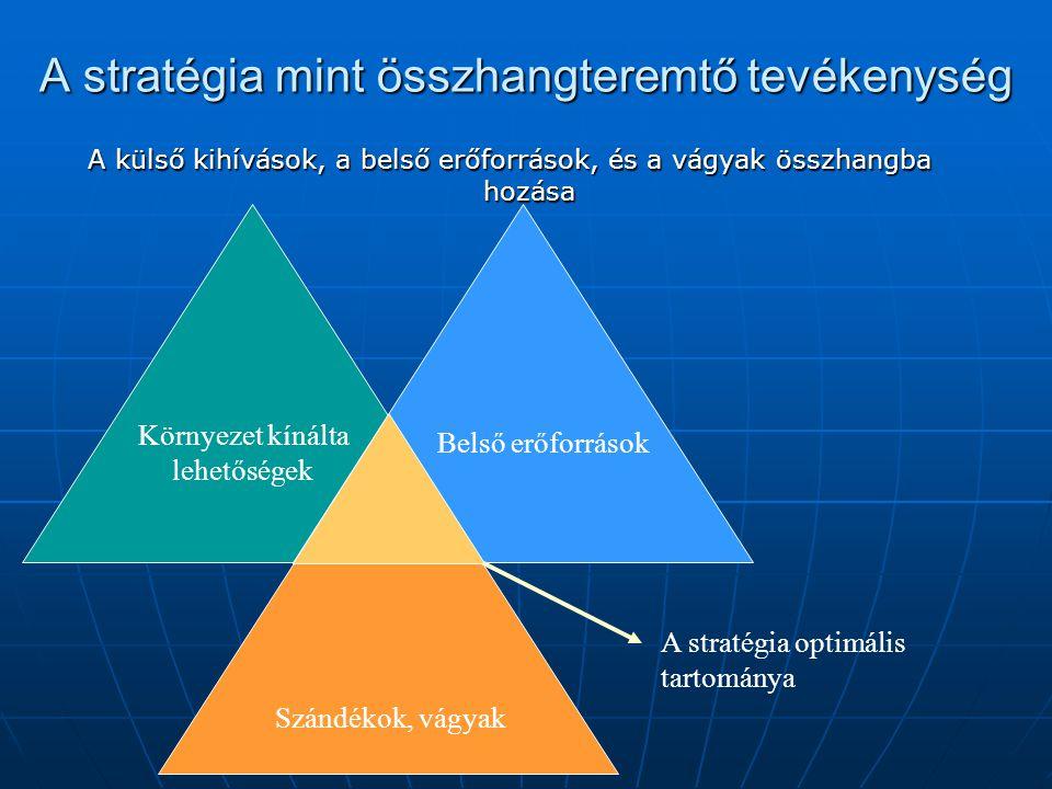 A stratégia mint összhangteremtő tevékenység A külső kihívások, a belső erőforrások, és a vágyak összhangba hozása A stratégia optimális tartománya Kö