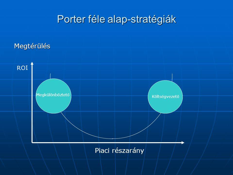 Porter féle alap-stratégiák Megtérülés Megkülönböztető Költségvezető Piaci részarány ROI