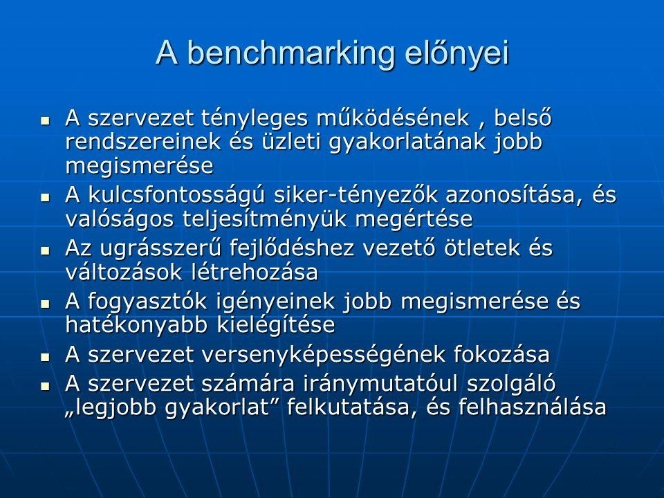 A benchmarking előnyei A szervezet tényleges működésének, belső rendszereinek és üzleti gyakorlatának jobb megismerése A szervezet tényleges működésén