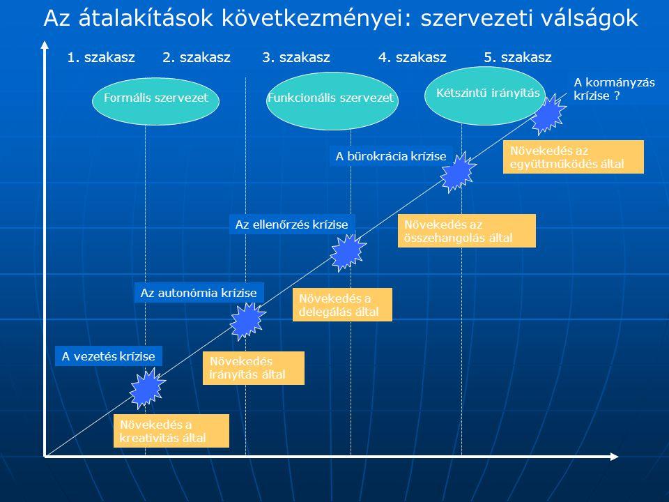 Az átalakítások következményei: szervezeti válságok 1. szakasz2. szakasz3. szakasz4. szakasz5. szakasz Növekedés a kreativitás által Növekedés a deleg