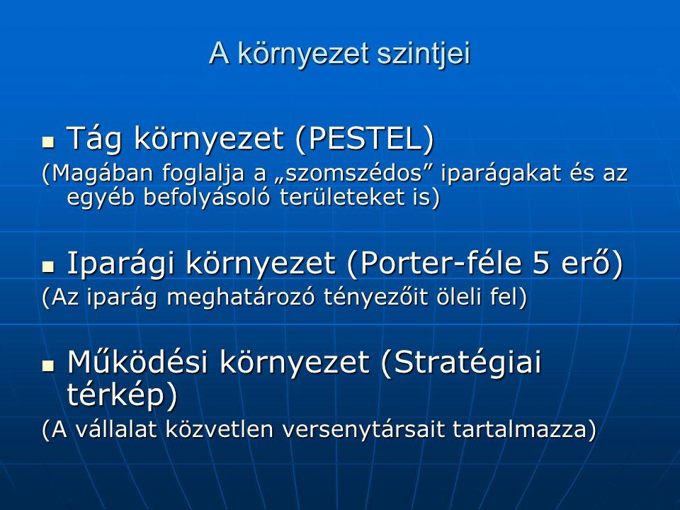 """A környezet szintjei Tág környezet (PESTEL) Tág környezet (PESTEL) (Magában foglalja a """"szomszédos iparágakat és az egyéb befolyásoló területeket is) Iparági környezet (Porter-féle 5 erő) Iparági környezet (Porter-féle 5 erő) (Az iparág meghatározó tényezőit öleli fel) Működési környezet (Stratégiai térkép) Működési környezet (Stratégiai térkép) (A vállalat közvetlen versenytársait tartalmazza)"""