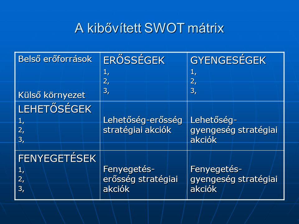 A kibővített SWOT mátrix Belső erőforrások Külső környezet ERŐSSÉGEK1,2,3,GYENGESÉGEK1,2,3, LEHETŐSÉGEK1,2,3, Lehetőség-erősség stratégiai akciók Lehetőség- gyengeség stratégiai akciók FENYEGETÉSEK1,2,3, Fenyegetés- erősség stratégiai akciók Fenyegetés- gyengeség stratégiai akciók