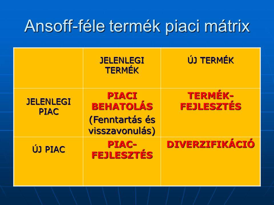 Ansoff-féle termék piaci mátrix JELENLEGI TERMÉK ÚJ TERMÉK JELENLEGI PIAC PIACI BEHATOLÁS (Fenntartás és visszavonulás) TERMÉK- FEJLESZTÉS ÚJ PIAC PIAC- FEJLESZTÉS DIVERZIFIKÁCIÓ