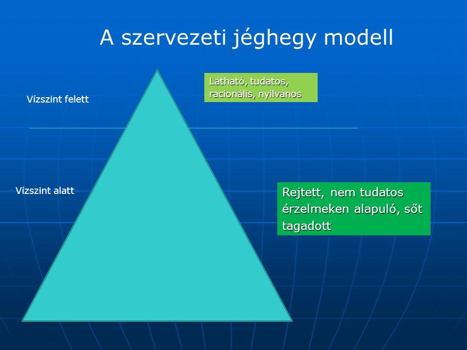 A szervezeti jéghegy modell Vízszint felett Vízszint alatt Látható, tudatos, racionális, nyilvános Rejtett, nem tudatos érzelmeken alapuló, sőt tagado