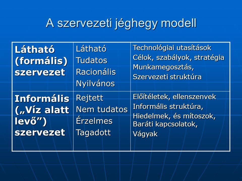 A szervezeti jéghegy modell Látható (formális) szervezet LáthatóTudatosRacionálisNyilvános Technológiai utasítások Célok, szabályok, stratégia Munkame