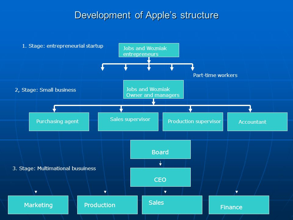 Development of Apple's structure 1. Stage: entrepreneurial startup 2, Stage: Small business 3. Stage: Multimational busuiness Jobs and Wozniak entrepr