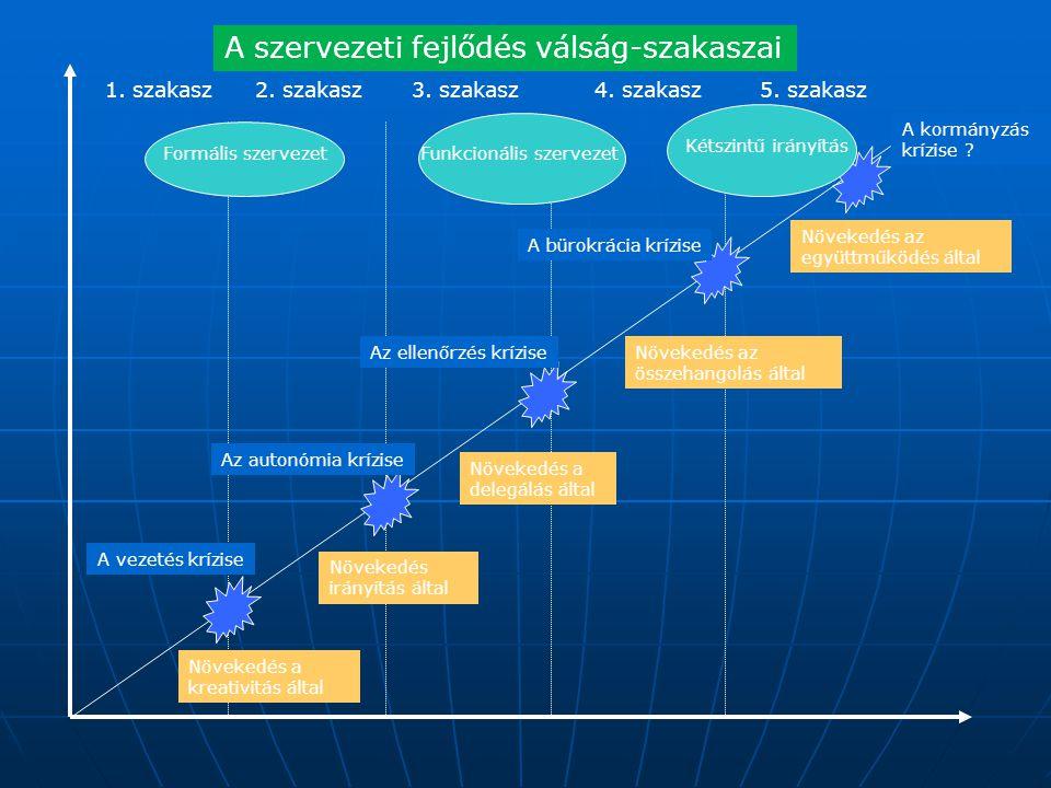 A szervezeti fejlődés válság-szakaszai 1. szakasz2. szakasz3. szakasz4. szakasz5. szakasz Növekedés a kreativitás által Növekedés a delegálás által Nö