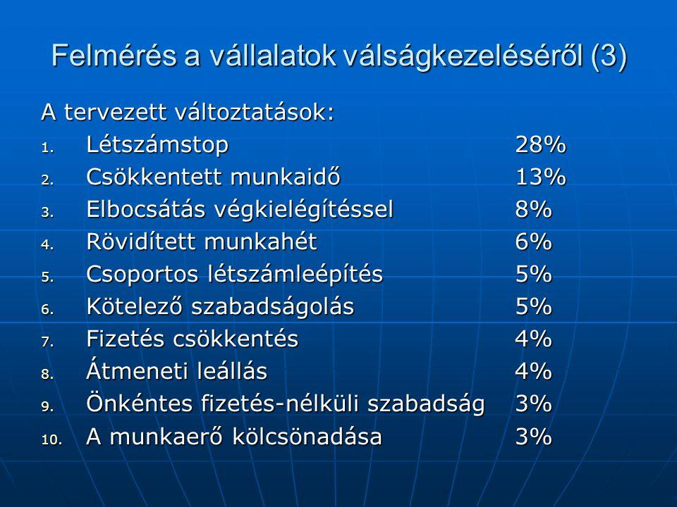 Felmérés a vállalatok válságkezeléséről (3) A tervezett változtatások: 1. Létszámstop28% 2. Csökkentett munkaidő13% 3. Elbocsátás végkielégítéssel 8%