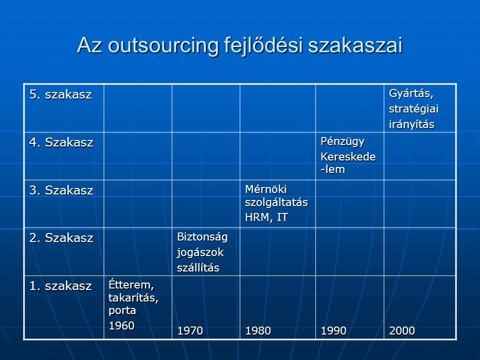 Az outsourcing fejlődési szakaszai 5. szakasz Gyártás,stratégiaiirányítás 4. Szakasz Pénzügy Kereskede -lem 3. Szakasz Mérnöki szolgáltatás HRM, IT 2.