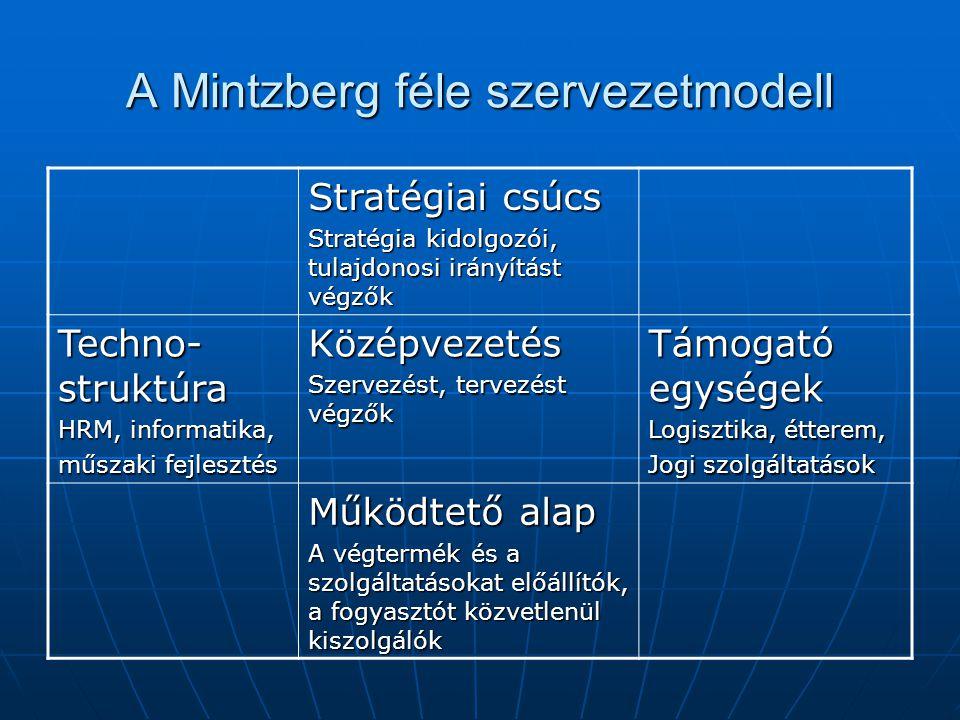 A Mintzberg féle szervezetmodell Stratégiai csúcs Stratégia kidolgozói, tulajdonosi irányítást végzők Techno- struktúra HRM, informatika, műszaki fejl