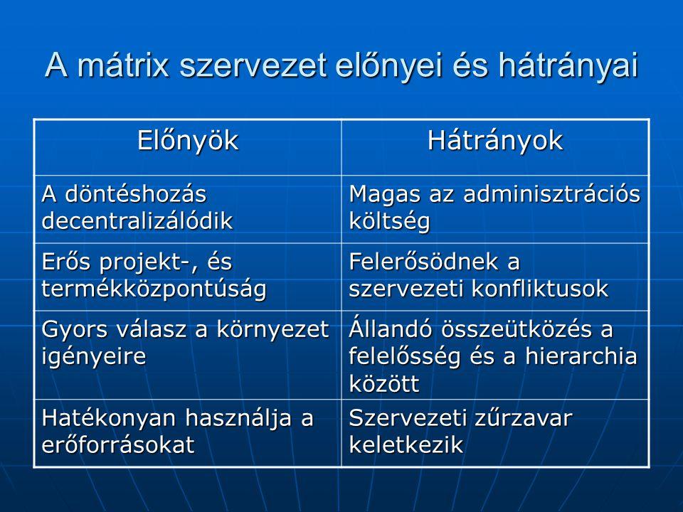 A mátrix szervezet előnyei és hátrányai ElőnyökHátrányok A döntéshozás decentralizálódik Magas az adminisztrációs költség Erős projekt-, és termékközp